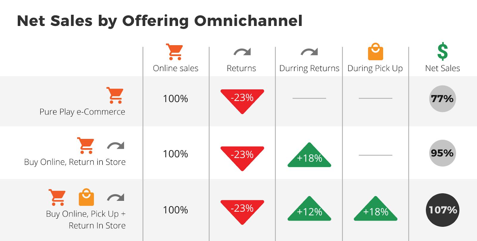 net sales by offering omnichannel