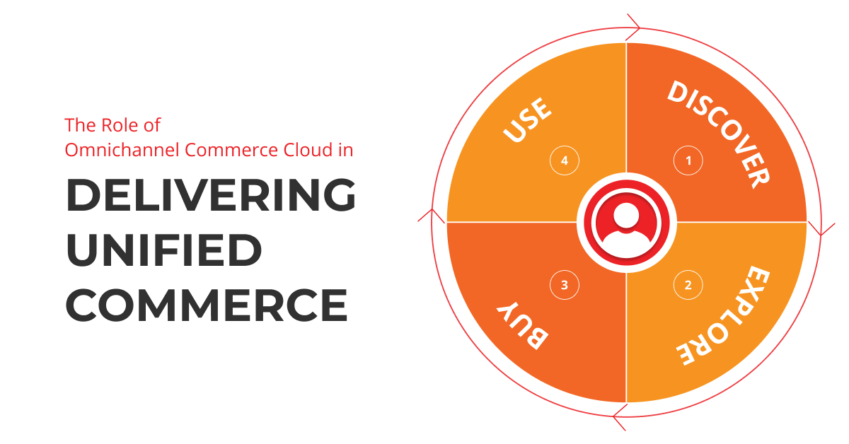 The Role of Omnichannel Commerce Cloud in Delivering Unified Commerce